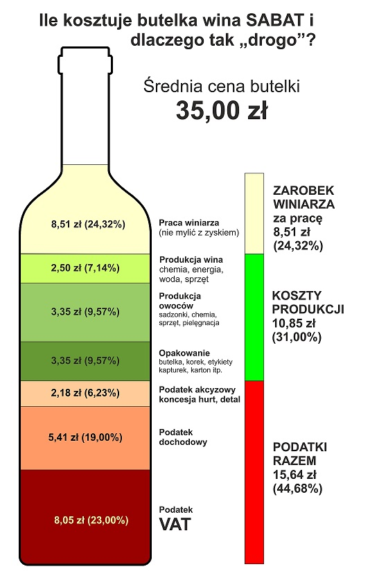 ile-kosztuje-butelka-wina